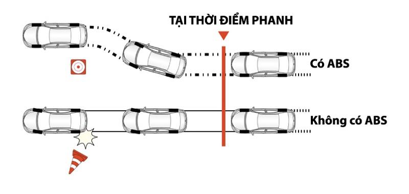 Hệ thống ABS trên Toyota Camry
