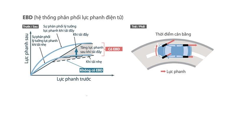 Hệ thống phân bố lực phanh điện tử EBD