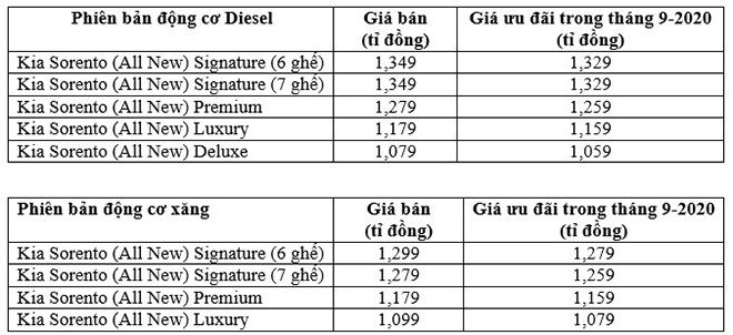 Giá lăn bánh xe KIA Sorento thế hệ vừa ra mắt tại Việt Nam
