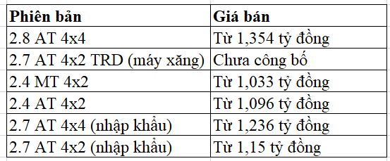Giá bán Toyota Fortuner tại Việt Nam