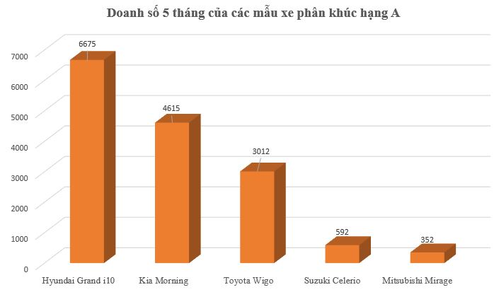 Những mẫu xe dưới 500 triệu đồng cạnh tranh với VinFast Fadil và Honda Brio tại Việt Nam