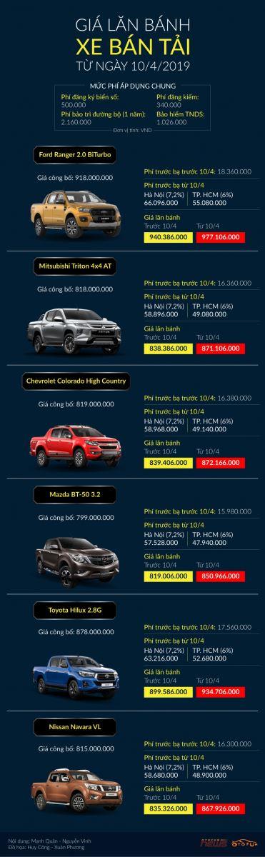 Xe bán tải sẽ bị áp mức thu lệ phí trước bạ mới