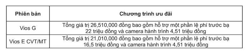 Toyota Việt Nam tiếp tục áp dụng chính sách ưu đãi dành cho Vios